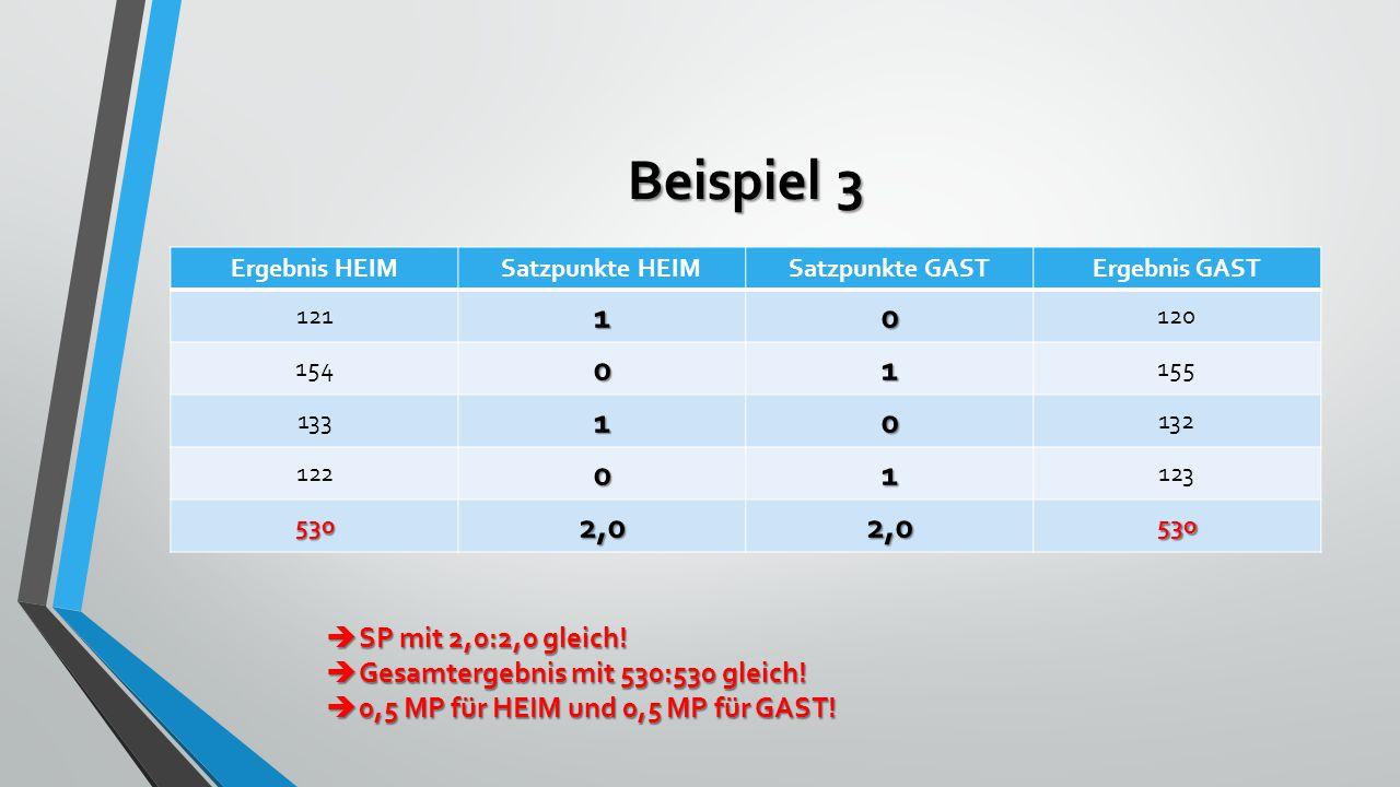 Beispiel 3 Ergebnis HEIMSatzpunkte HEIMSatzpunkte GASTErgebnis GAST 12110 120 15401 155 13310 132 12201 123 5302,02,0530  SP mit 2,0:2,0 gleich.