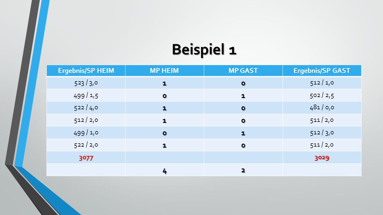 Beispiel 1 Ergebnis/SP HEIMMP HEIMMP GASTErgebnis/SP GAST 523 / 3,010 512 / 1,0 499 / 1,501 502 / 2,5 522 / 4,010 481 / 0,0 512 / 2,010 511 / 2,0 499 / 1,001 512 / 3,0 522 / 2,010 511 / 2,0 30773029 42
