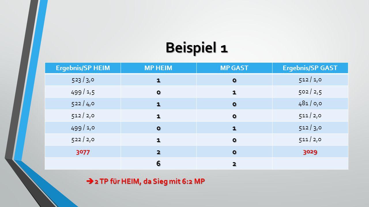 Beispiel 1 Ergebnis/SP HEIMMP HEIMMP GASTErgebnis/SP GAST 523 / 3,010 512 / 1,0 499 / 1,501 502 / 2,5 522 / 4,010 481 / 0,0 512 / 2,010 511 / 2,0 499 / 1,001 512 / 3,0 522 / 2,010 511 / 2,0 3077203029 62  2 TP für HEIM, da Sieg mit 6:2 MP