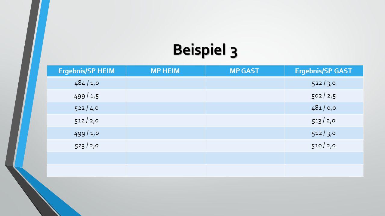 Beispiel 3 Ergebnis/SP HEIMMP HEIMMP GASTErgebnis/SP GAST 484 / 1,0522 / 3,0 499 / 1,5502 / 2,5 522 / 4,0481 / 0,0 512 / 2,0513 / 2,0 499 / 1,0512 / 3,0 523 / 2,0510 / 2,0