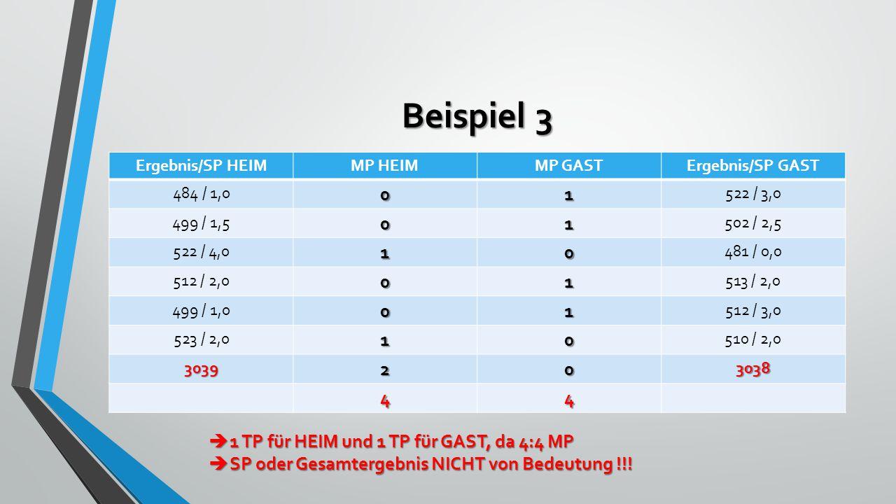 Beispiel 3 Ergebnis/SP HEIMMP HEIMMP GASTErgebnis/SP GAST 484 / 1,001 522 / 3,0 499 / 1,501 502 / 2,5 522 / 4,010 481 / 0,0 512 / 2,001 513 / 2,0 499 / 1,001 512 / 3,0 523 / 2,010 510 / 2,0 3039203038 44  1 TP für HEIM und 1 TP für GAST, da 4:4 MP  SP oder Gesamtergebnis NICHT von Bedeutung !!!