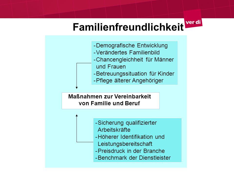 Familiengerechte Gestaltung der Arbeitszeit I Zu den familiären Anforderungen passende Arbeitszeitmodelle dienen Arbeitnehmer und Arbeitgebern .