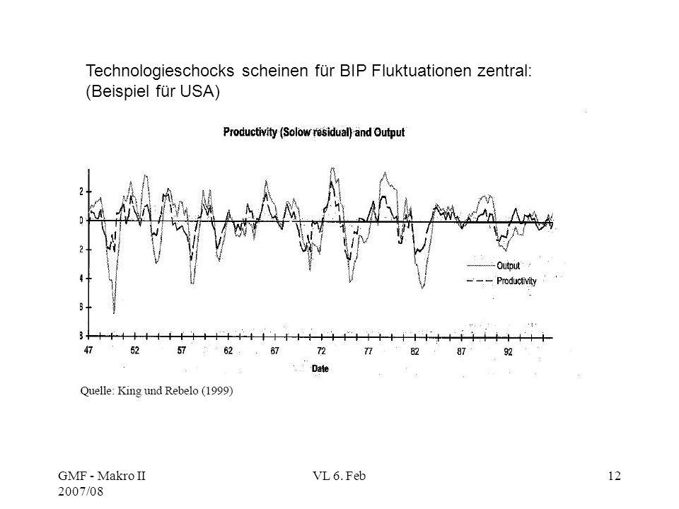GMF - Makro II 2007/08 VL 6. Feb12 Technologieschocks scheinen für BIP Fluktuationen zentral: (Beispiel für USA)