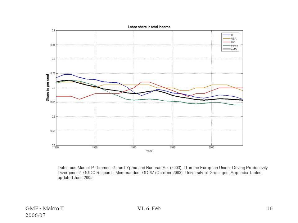 GMF - Makro II 2006/07 VL 6. Feb16 Daten aus Marcel P. Timmer, Gerard Ypma and Bart van Ark (2003), IT in the European Union: Driving Productivity Div