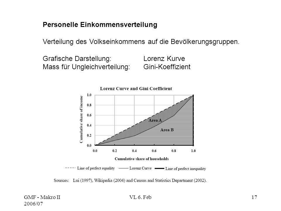 GMF - Makro II 2006/07 VL 6. Feb17 Personelle Einkommensverteilung Verteilung des Volkseinkommens auf die Bevölkerungsgruppen. Grafische Darstellung:
