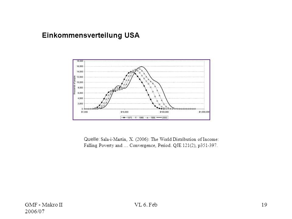 GMF - Makro II 2006/07 VL 6. Feb19 Einkommensverteilung USA Quelle: Sala-i-Martin, X. (2006): The World Distribution of Income: Falling Poverty and …