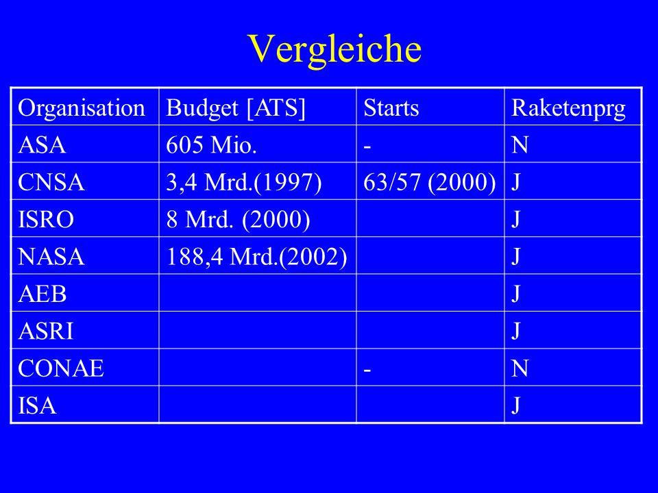 Vergleiche OrganisationBudget [ATS]StartsRaketenprg ASA605 Mio.-N CNSA3,4 Mrd.(1997)63/57 (2000)J ISRO8 Mrd. (2000)J NASA188,4 Mrd.(2002)J AEBJ ASRIJ