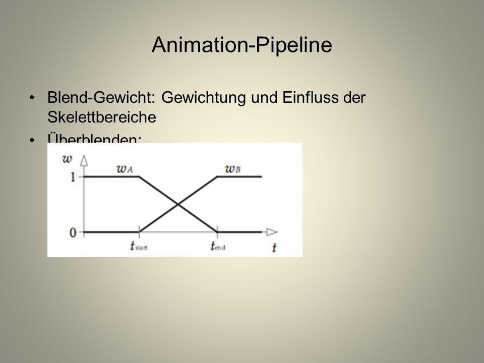 Animation-Pipeline Blend-Gewicht: Gewichtung und Einfluss der Skelettbereiche Überblenden: