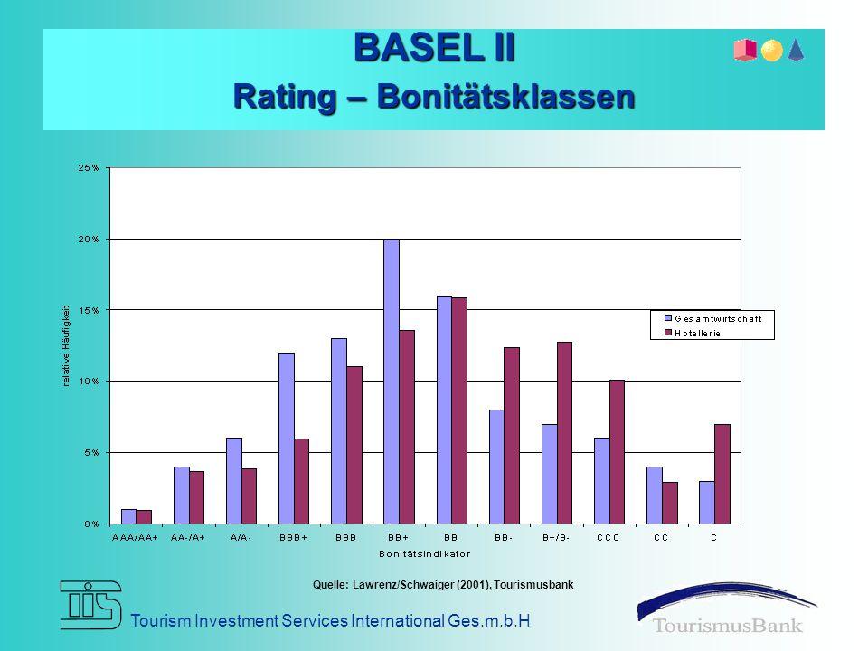 Tourism Investment Services International Ges.m.b.H BASEL II Rating – Bonitätsklassen Quelle: Lawrenz/Schwaiger (2001), Tourismusbank
