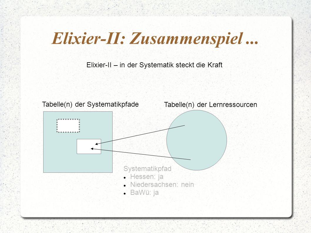 Elixier-II: Zusammenspiel... Elixier-II – in der Systematik steckt die Kraft Tabelle(n) der Systematikpfade Tabelle(n) der Lernressourcen Systematikpf