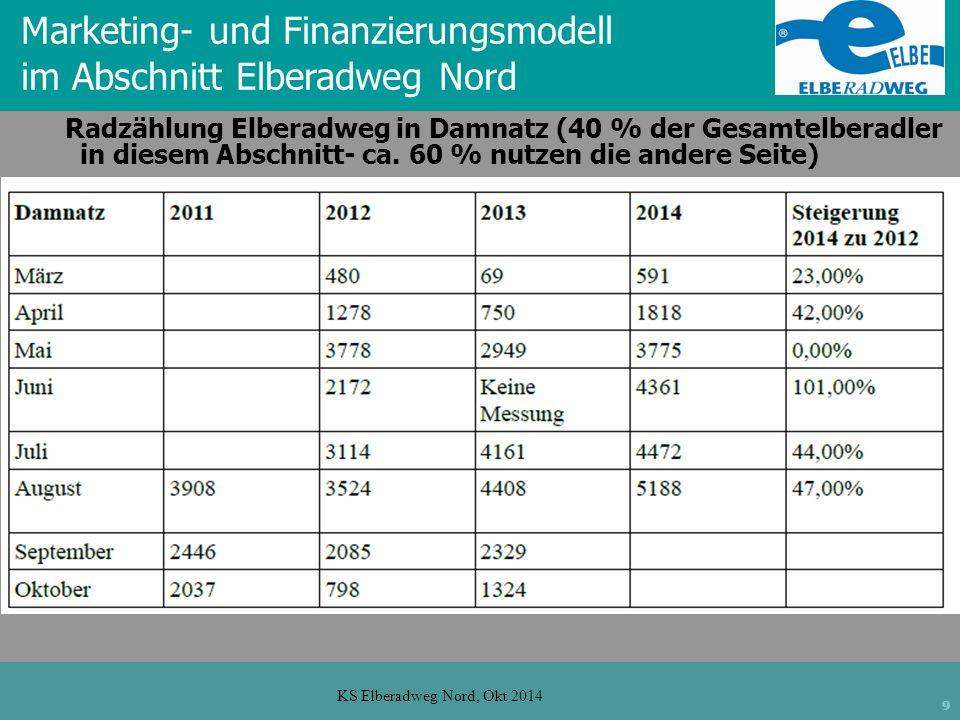 9 KS Elberadweg Nord, Okt 2014 Radzählung Elberadweg in Damnatz (40 % der Gesamtelberadler in diesem Abschnitt- ca.