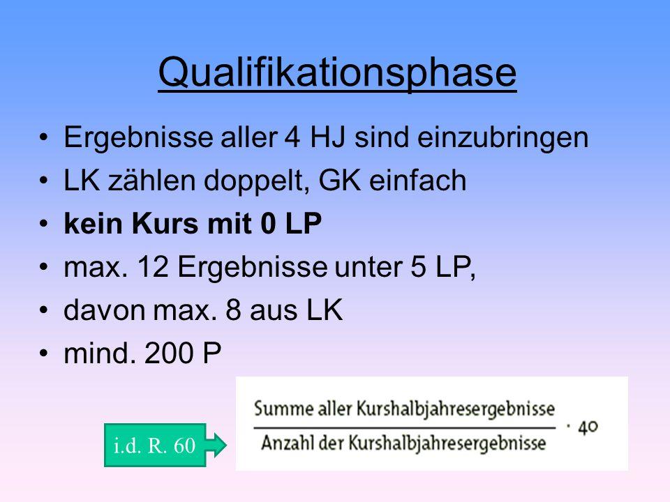 Qualifikationsphase Ergebnisse aller 4 HJ sind einzubringen LK zählen doppelt, GK einfach kein Kurs mit 0 LP max. 12 Ergebnisse unter 5 LP, davon max.