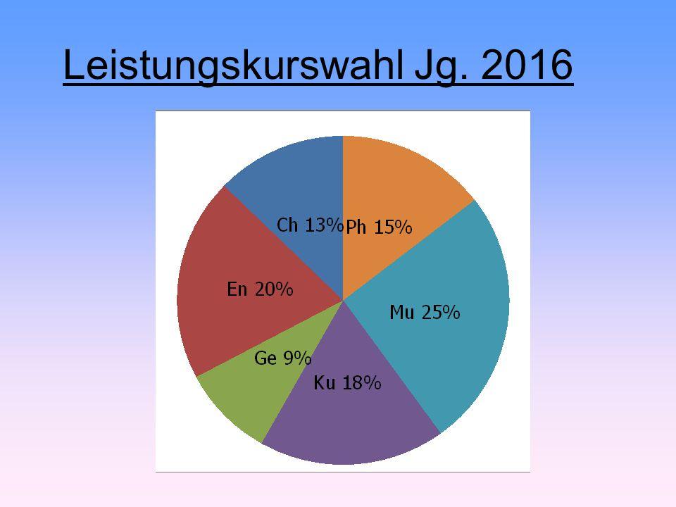 Leistungskurswahl Jg. 2016