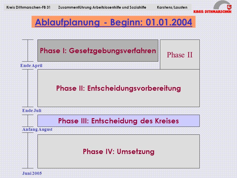 Ablaufplanung - Beginn: 01.01.2004 Kreis Dithmarschen-FB 31Zusammenführung Arbeitslosenhilfe und Soziahilfe Karstens/Lausten Phase I: Gesetzgebungsver