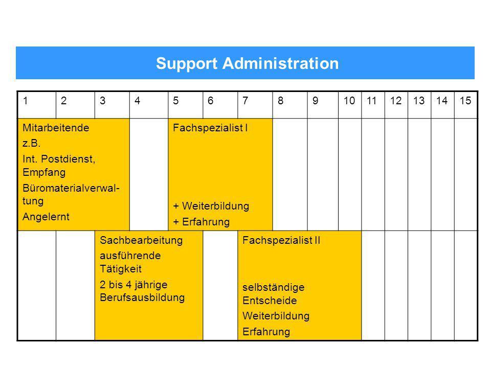 Support Administration 123456789101112131415 Mitarbeitende z.B. Int. Postdienst, Empfang Büromaterialverwal- tung Angelernt Fachspezialist I + Weiterb