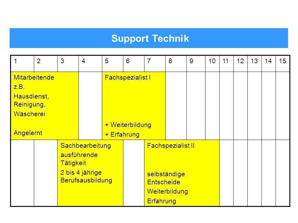 Support Technik 123456789101112131415 Mitarbeitende z.B. Hausdienst, Reinigung, Wäscherei Angelernt Fachspezialist I + Weiterbildung + Erfahrung Sachb