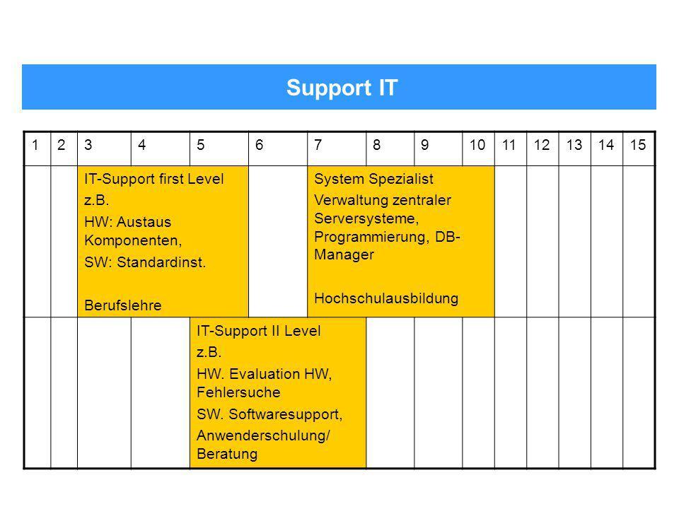 Support IT 123456789101112131415 IT-Support first Level z.B. HW: Austaus Komponenten, SW: Standardinst. Berufslehre System Spezialist Verwaltung zentr
