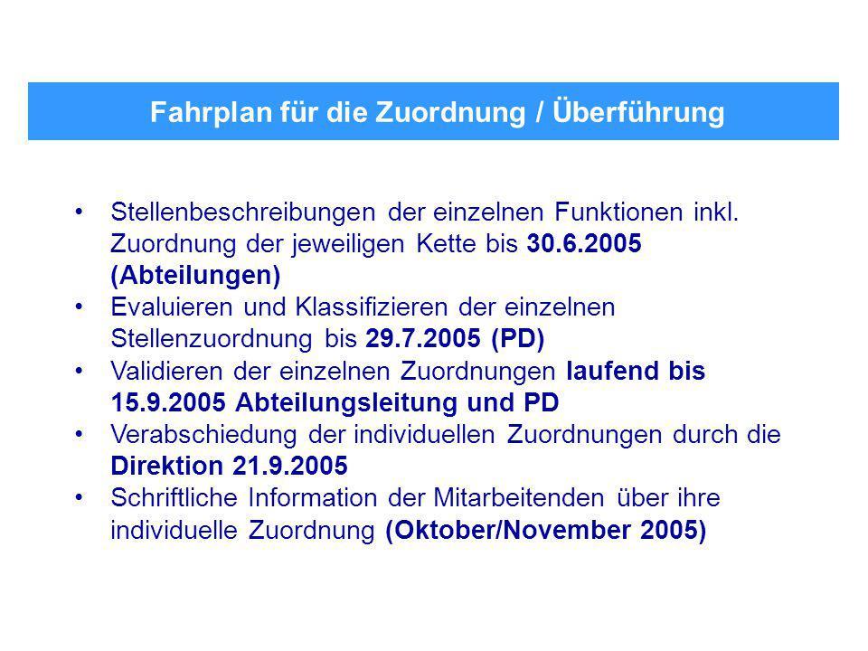 Fahrplan für die Zuordnung / Überführung Stellenbeschreibungen der einzelnen Funktionen inkl.
