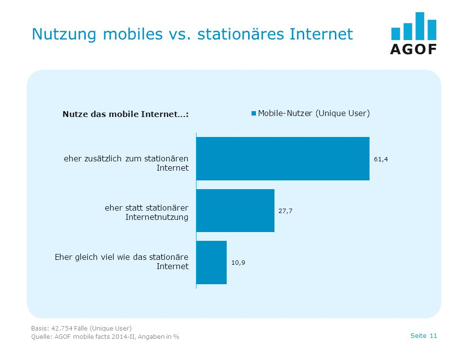 Seite 11 Nutzung mobiles vs. stationäres Internet Basis: 42.754 Fälle (Unique User) Quelle: AGOF mobile facts 2014-II, Angaben in % Nutze das mobile I