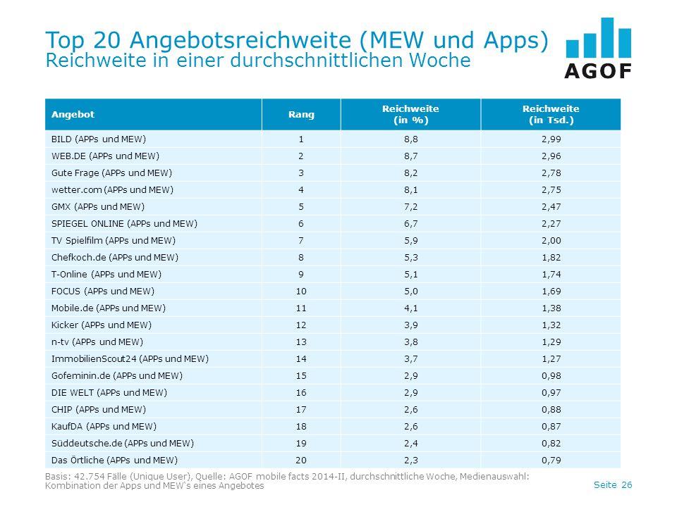 Seite 26 Top 20 Angebotsreichweite (MEW und Apps) Reichweite in einer durchschnittlichen Woche AngebotRang Reichweite (in %) Reichweite (in Tsd.) BILD
