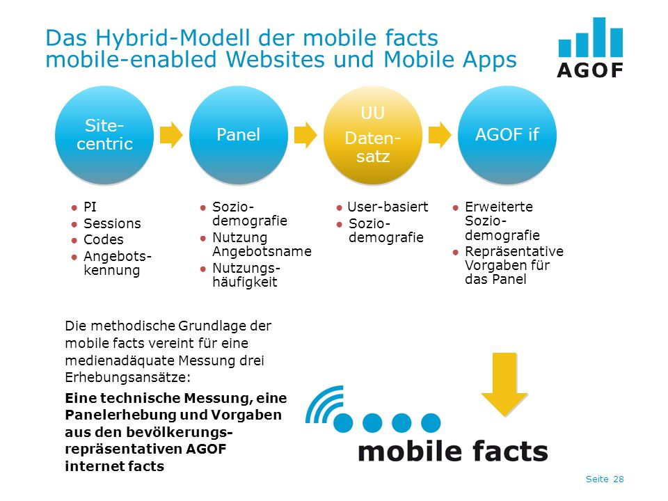 Seite 28 Das Hybrid-Modell der mobile facts mobile-enabled Websites und Mobile Apps ● PI ● Sessions ● Codes ● Angebots- kennung ● Erweiterte Sozio- de