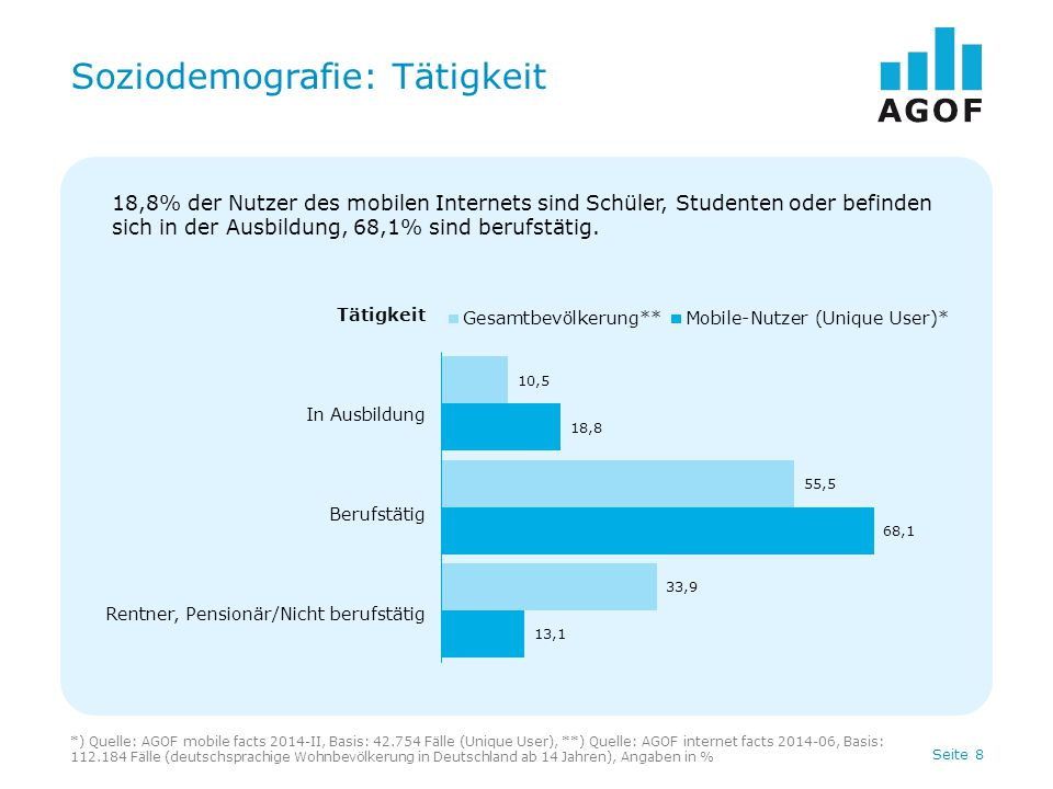 Seite 8 Soziodemografie: Tätigkeit *) Quelle: AGOF mobile facts 2014-II, Basis: 42.754 Fälle (Unique User), **) Quelle: AGOF internet facts 2014-06, B