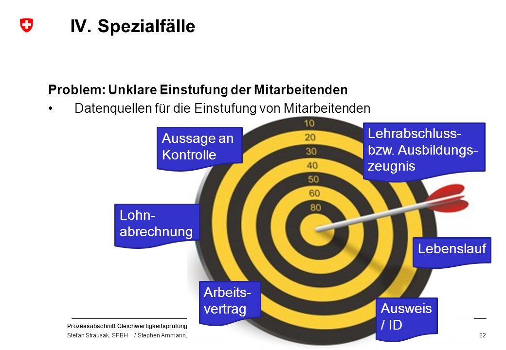 Prozessabschnitt Gleichwertigkeitsprüfung / Rechtliches Gehör Stefan Strausak, SPBH / Stephen Ammann, SVK / SPK IV. Spezialfälle Problem: Unklare Eins
