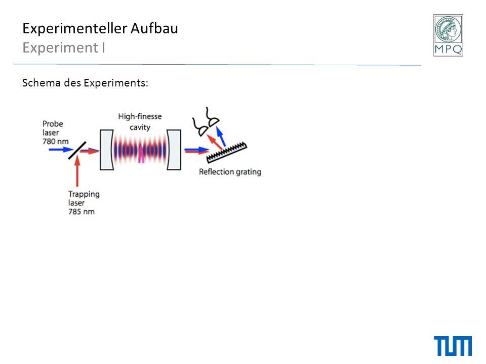 Experimenteller Aufbau Experiment I Schema des Experiments: