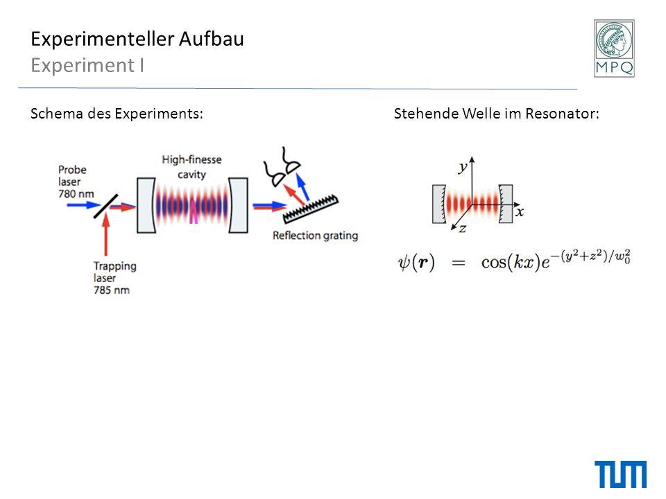 Experimenteller Aufbau Experiment I Schema des Experiments: Stehende Welle im Resonator: