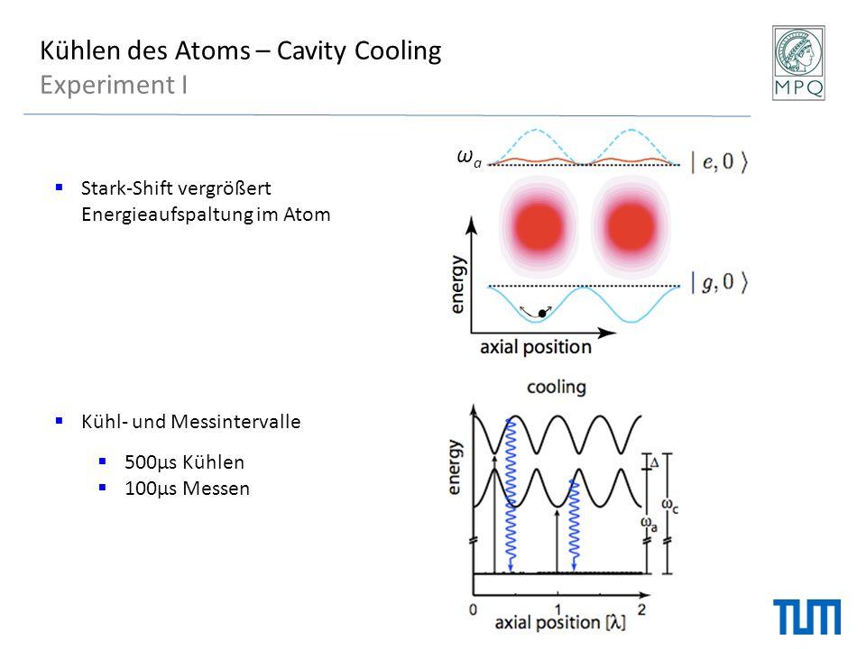 Kühlen des Atoms – Cavity Cooling Experiment I  Stark-Shift vergrößert Energieaufspaltung im Atom  Kühl- und Messintervalle  500μs Kühlen  100μs M