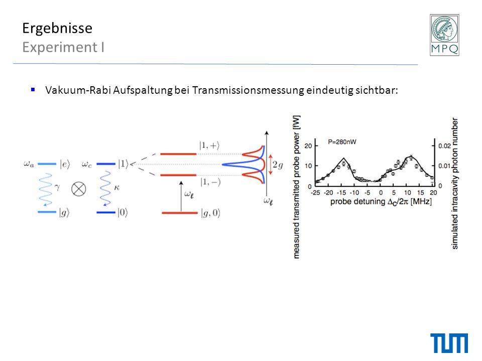 Ergebnisse Experiment I  Vakuum-Rabi Aufspaltung bei Transmissionsmessung eindeutig sichtbar: