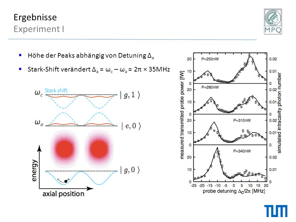 Ergebnisse Experiment I  Höhe der Peaks abhängig von Detuning Δ a  Stark-Shift verändert Δ a = ω c – ω a = 2π × 35MHz ωaωa ωcωc