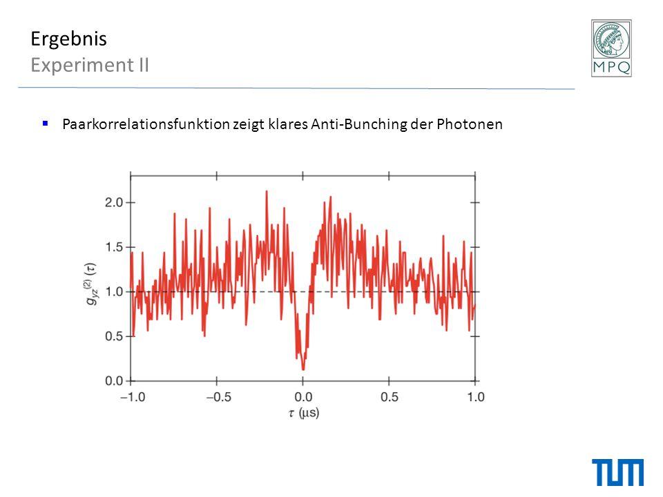 Ergebnis Experiment II  Paarkorrelationsfunktion zeigt klares Anti-Bunching der Photonen