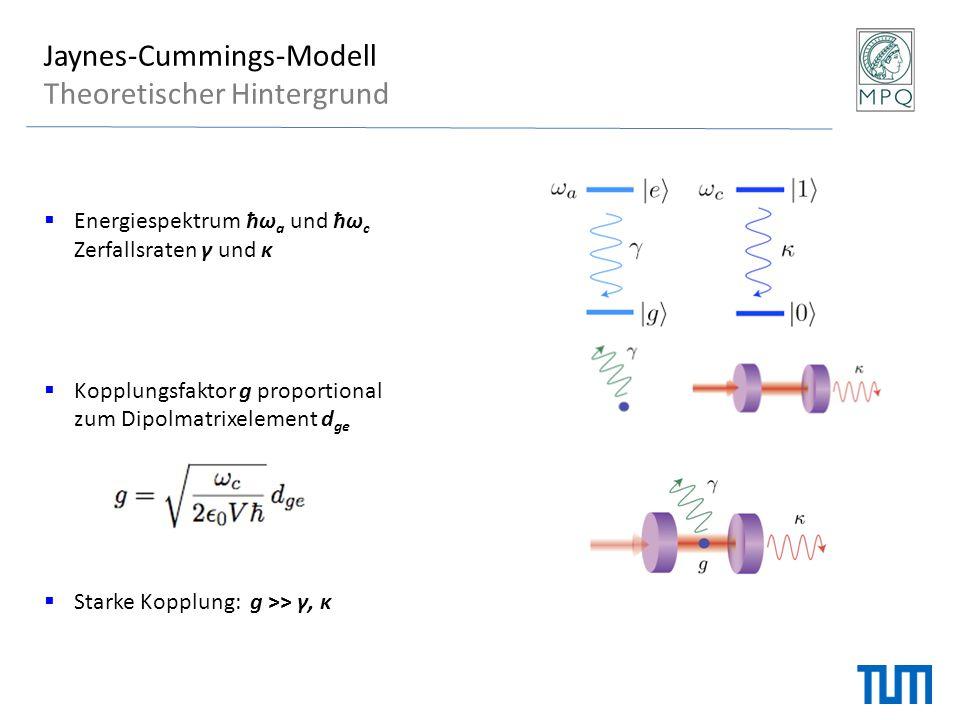  Starke Kopplung: g >> γ, κ Jaynes-Cummings-Model (rotating wave approximation)  Kommmutatorrelationen und Jaynes-Cummings-Modell Theoretischer Hintergrund Aus HΨ = EΨ lassen sich die Energieniveaus des Systems errechnen