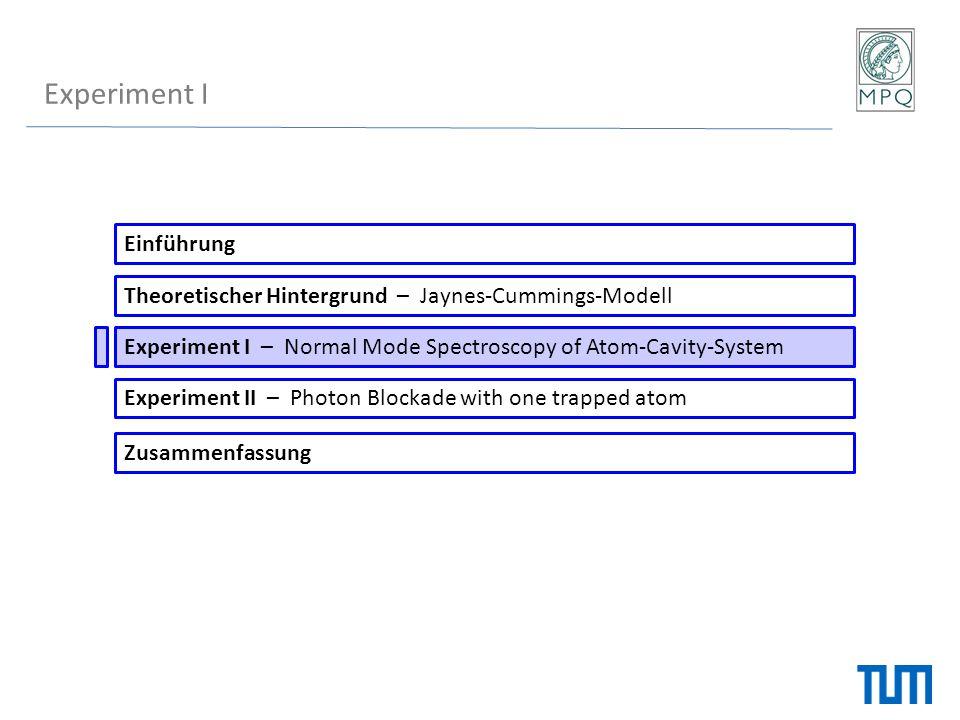 Experiment II Einführung Theoretischer Hintergrund – Jaynes-Cummings-Modell Experiment I – Normal Mode Spectroscopy of Atom-Cavity-System Experiment II – Photon Blockade with one trapped atom Zusammenfassung