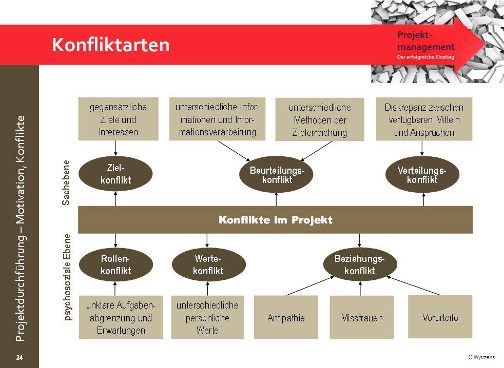 © Wytrzens Projektdurchführung – Motivation, Konflikte 24 Konfliktarten
