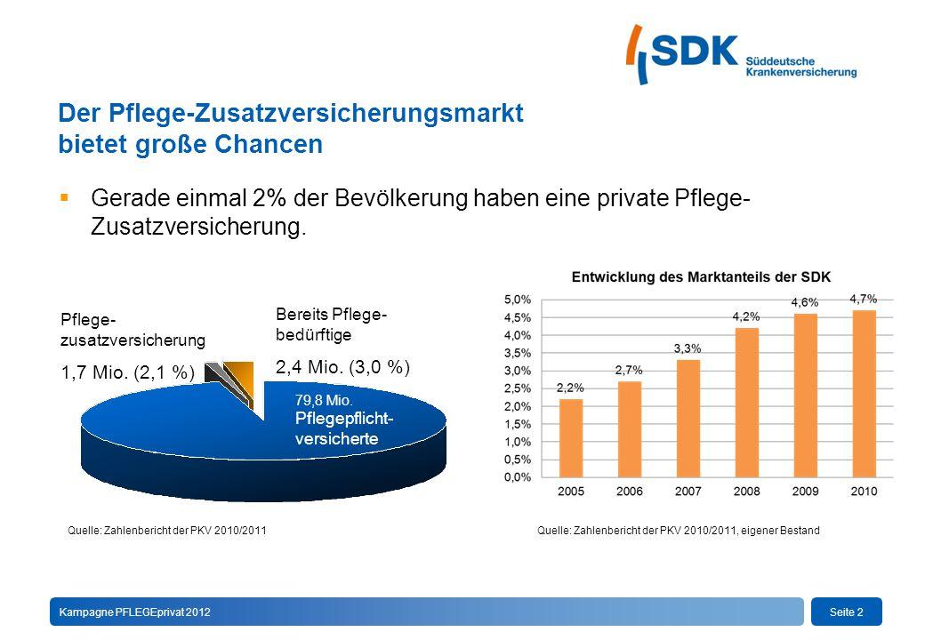 Seite 2Kampagne PFLEGEprivat 2012 Der Pflege-Zusatzversicherungsmarkt bietet große Chancen  Gerade einmal 2% der Bevölkerung haben eine private Pflege- Zusatzversicherung.