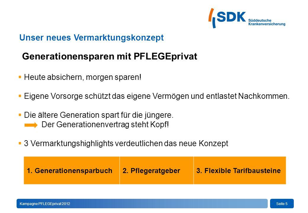 Seite 5Kampagne PFLEGEprivat 2012 Generationensparen mit PFLEGEprivat Unser neues Vermarktungskonzept  Heute absichern, morgen sparen.