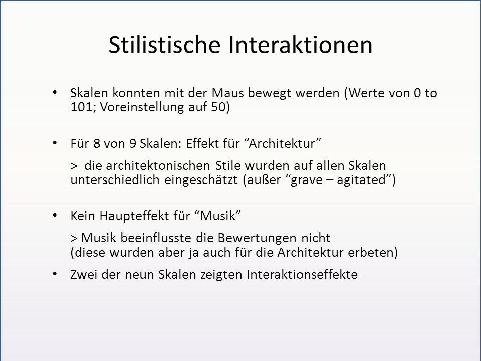 Stilistische Interaktionen Skalen konnten mit der Maus bewegt werden (Werte von 0 to 101; Voreinstellung auf 50) Für 8 von 9 Skalen: Effekt für Architektur > die architektonischen Stile wurden auf allen Skalen unterschiedlich eingeschätzt (außer grave – agitated ) Kein Haupteffekt für Musik > Musik beeinflusste die Bewertungen nicht (diese wurden aber ja auch für die Architektur erbeten) Zwei der neun Skalen zeigten Interaktionseffekte