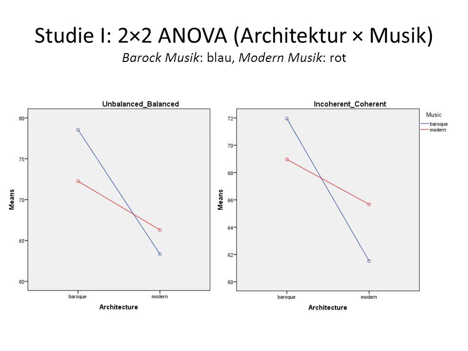 Studie I: 2×2 ANOVA (Architektur × Musik) Barock Musik: blau, Modern Musik: rot