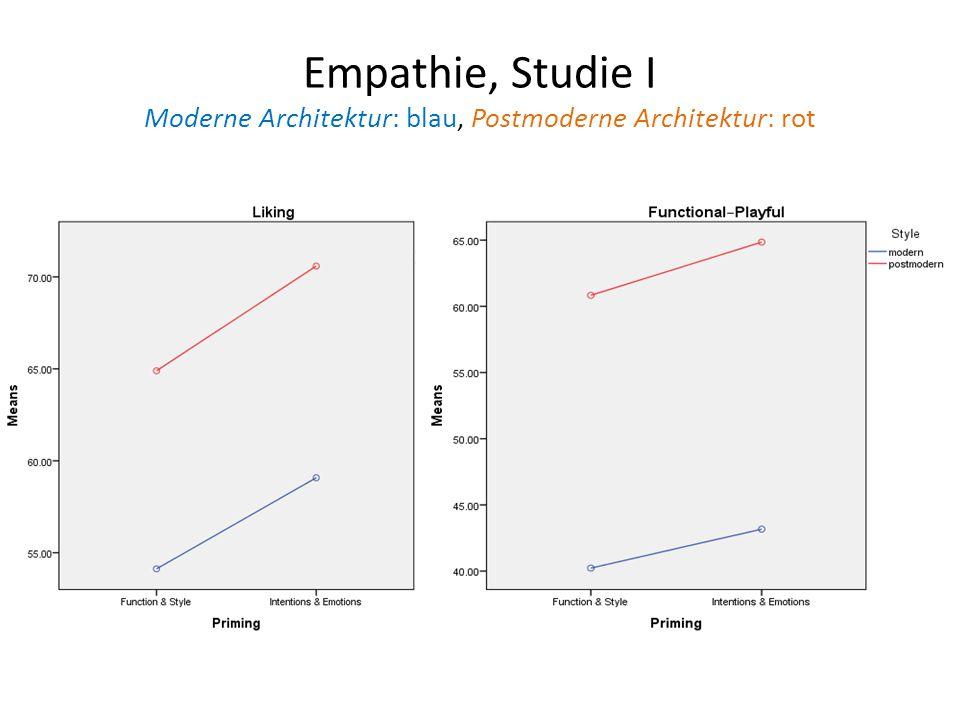 Empathie, Studie I Moderne Architektur: blau, Postmoderne Architektur: rot