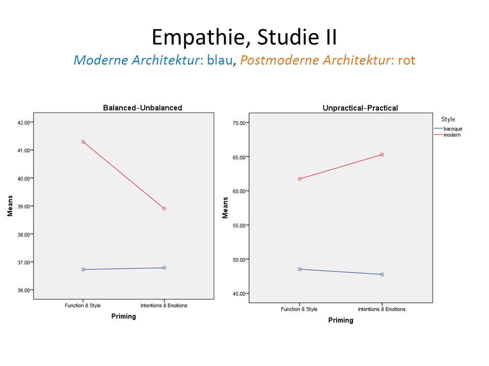 Empathie, Studie II Moderne Architektur: blau, Postmoderne Architektur: rot