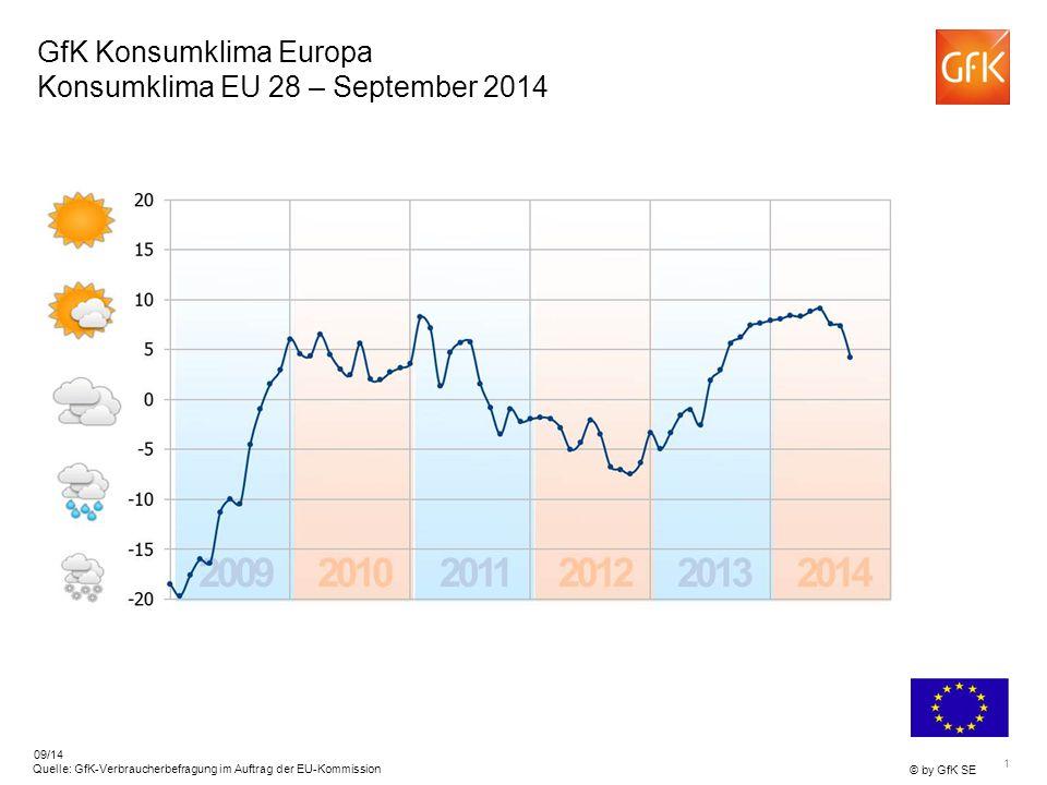 1 © by GfK SE Quelle: GfK-Verbraucherbefragung im Auftrag der EU-Kommission 09/14 GfK Konsumklima Europa Konsumklima EU 28 – September 2014
