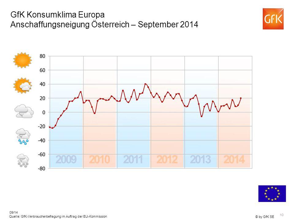 10 © by GfK SE Quelle: GfK-Verbraucherbefragung im Auftrag der EU-Kommission 09/14 GfK Konsumklima Europa Anschaffungsneigung Österreich – September 2014