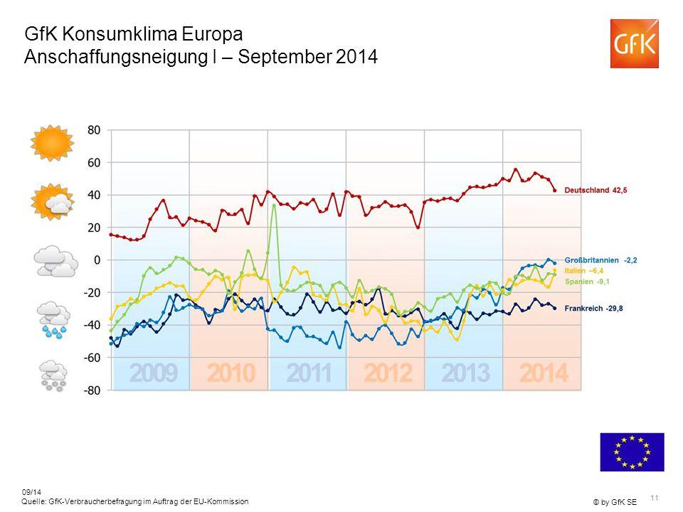 11 © by GfK SE Quelle: GfK-Verbraucherbefragung im Auftrag der EU-Kommission 09/14 GfK Konsumklima Europa Anschaffungsneigung I – September 2014
