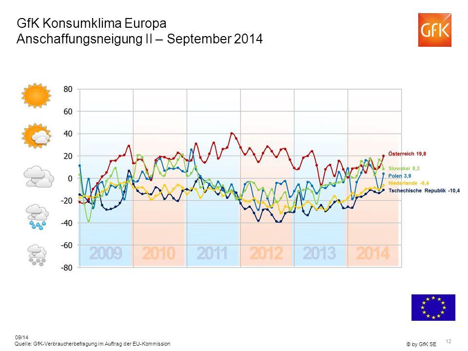 12 © by GfK SE Quelle: GfK-Verbraucherbefragung im Auftrag der EU-Kommission 09/14 GfK Konsumklima Europa Anschaffungsneigung II – September 2014