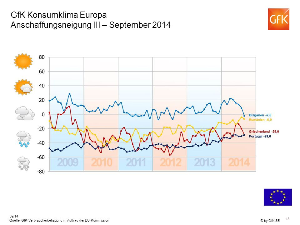 13 © by GfK SE Quelle: GfK-Verbraucherbefragung im Auftrag der EU-Kommission 09/14 GfK Konsumklima Europa Anschaffungsneigung III – September 2014