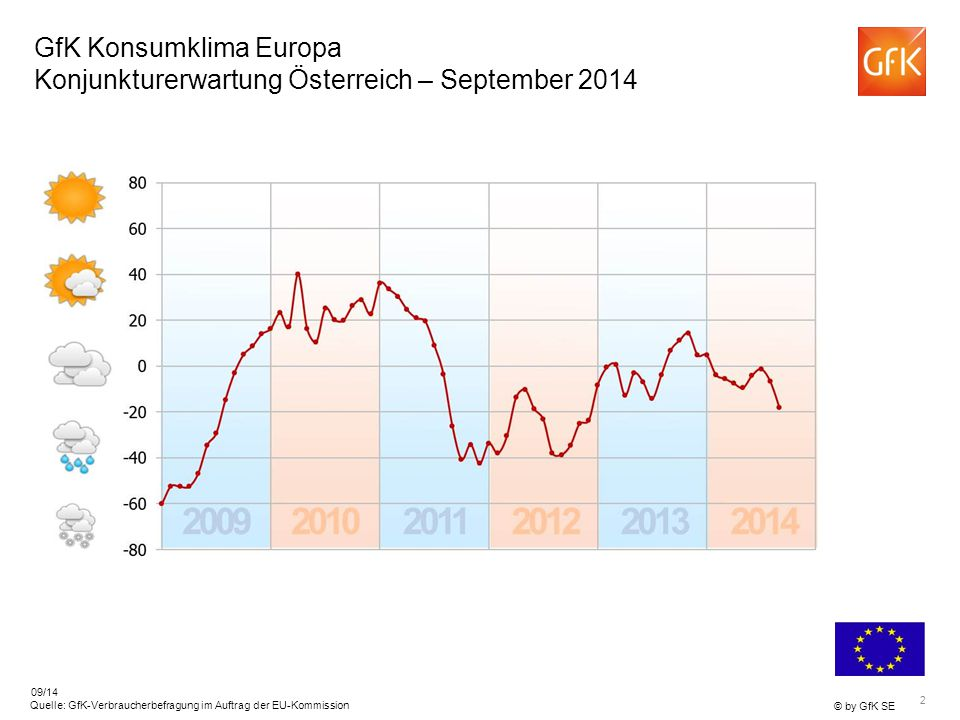 2 © by GfK SE Quelle: GfK-Verbraucherbefragung im Auftrag der EU-Kommission 09/14 GfK Konsumklima Europa Konjunkturerwartung Österreich – September 20