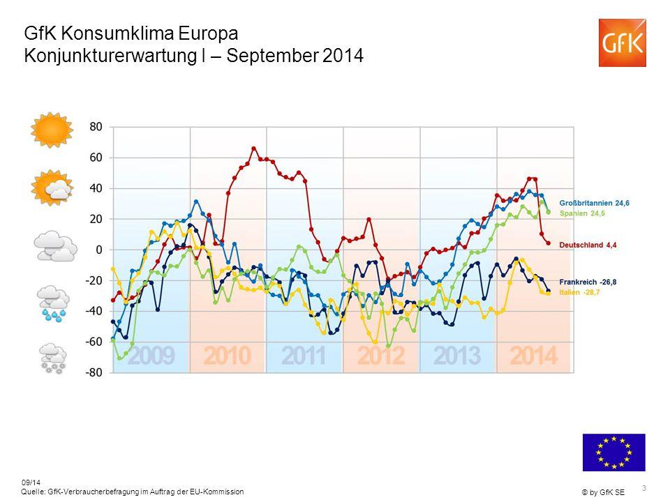 3 © by GfK SE Quelle: GfK-Verbraucherbefragung im Auftrag der EU-Kommission 09/14 GfK Konsumklima Europa Konjunkturerwartung I – September 2014