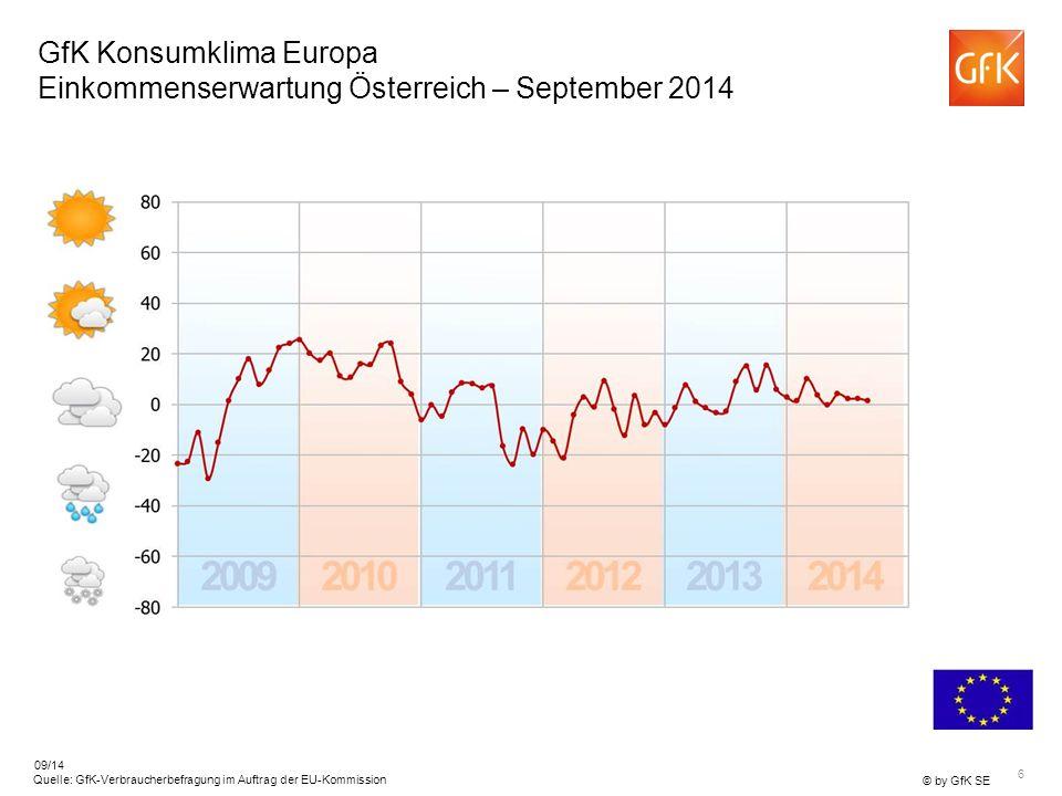 6 © by GfK SE Quelle: GfK-Verbraucherbefragung im Auftrag der EU-Kommission 09/14 GfK Konsumklima Europa Einkommenserwartung Österreich – September 2014